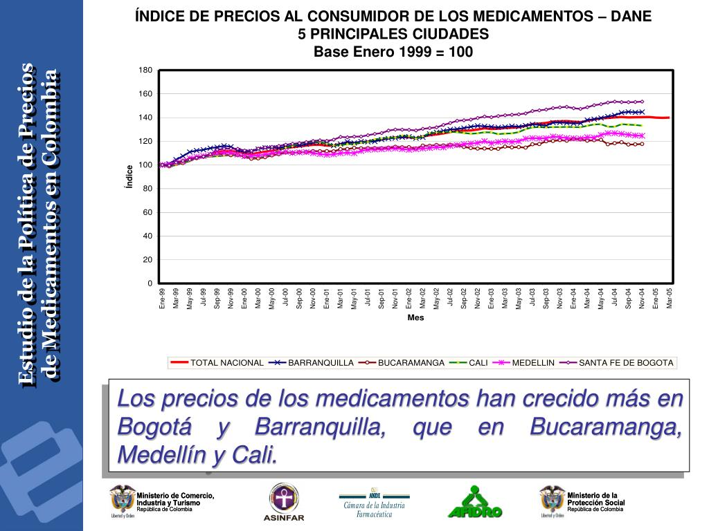 ÍNDICE DE PRECIOS AL CONSUMIDOR DE LOS MEDICAMENTOS – DANE