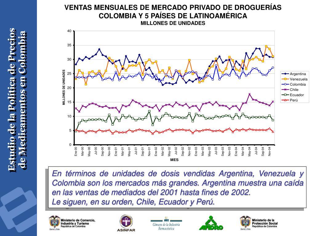 VENTAS MENSUALES DE MERCADO PRIVADO DE DROGUERÍAS