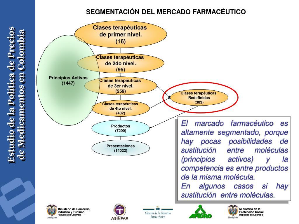 SEGMENTACIÓN DEL MERCADO FARMACÉUTICO