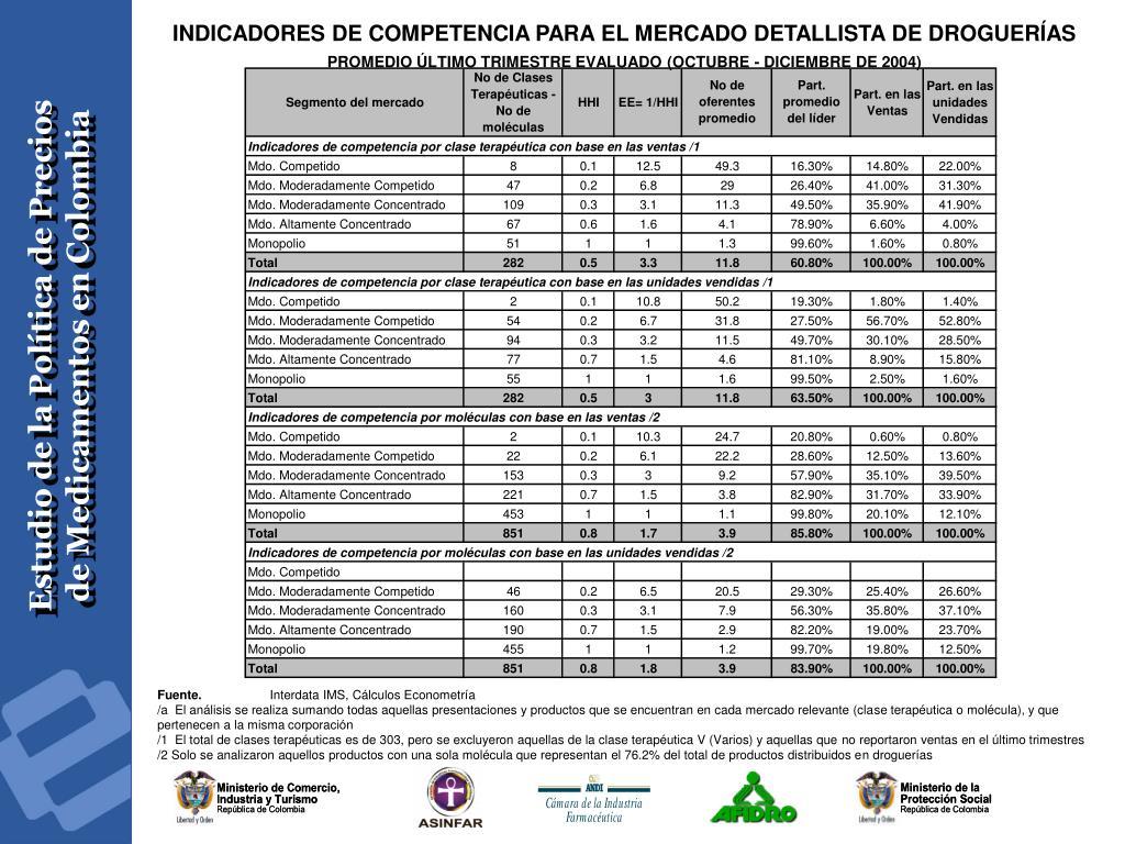 INDICADORES DE COMPETENCIA PARA EL MERCADO DETALLISTA DE DROGUERÍAS