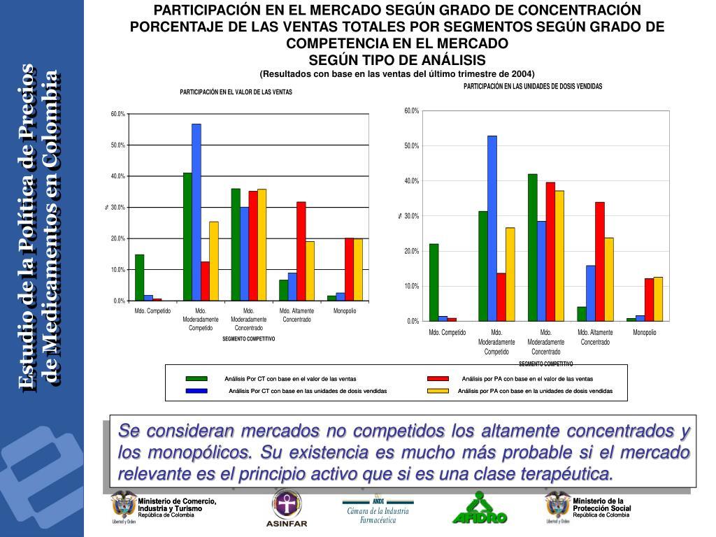 PARTICIPACIÓN EN EL MERCADO SEGÚN GRADO DE CONCENTRACIÓN