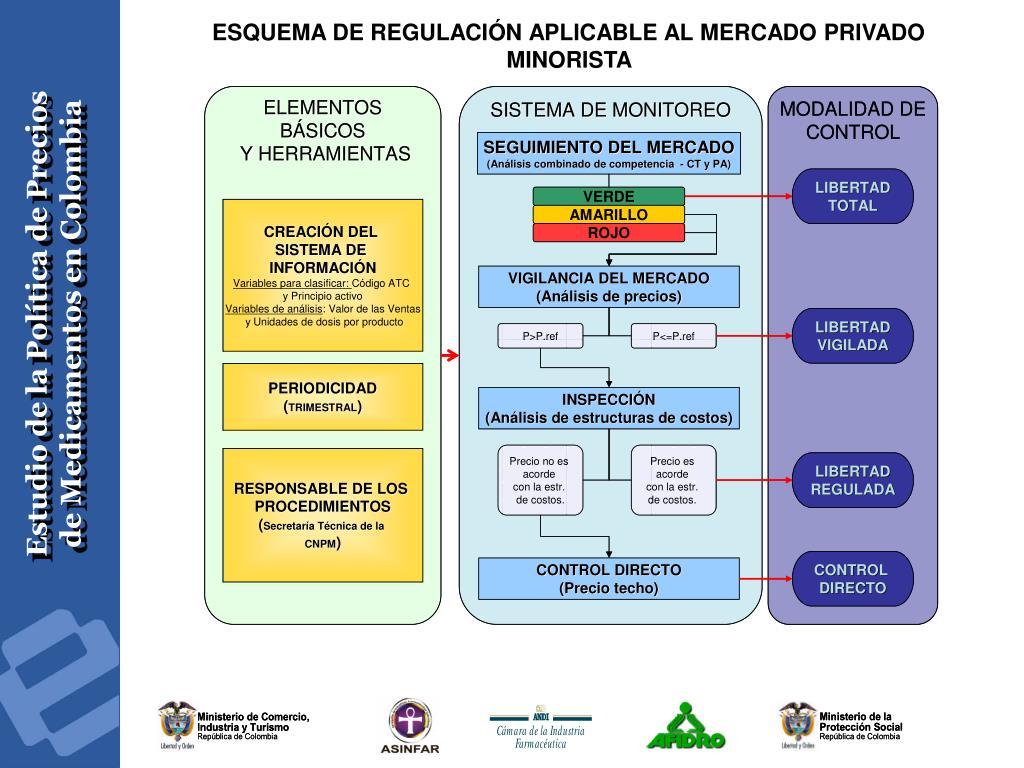 ESQUEMA DE REGULACIÓN APLICABLE AL MERCADO PRIVADO MINORISTA