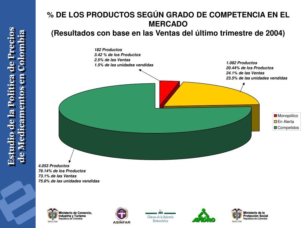 % DE LOS PRODUCTOS SEGÚN GRADO DE COMPETENCIA EN EL MERCADO