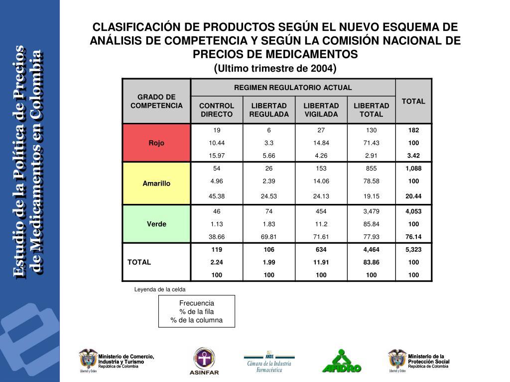 CLASIFICACIÓN DE PRODUCTOS SEGÚN EL NUEVO ESQUEMA DE ANÁLISIS DE COMPETENCIA Y SEGÚN LA COMISIÓN NACIONAL DE PRECIOS DE MEDICAMENTOS