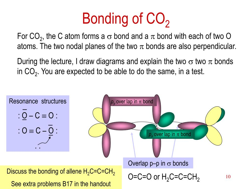 Bonding of CO