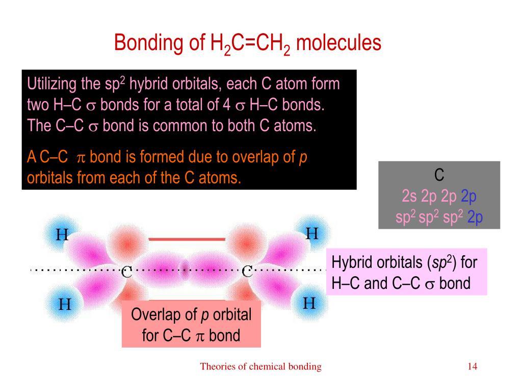 Bonding of H