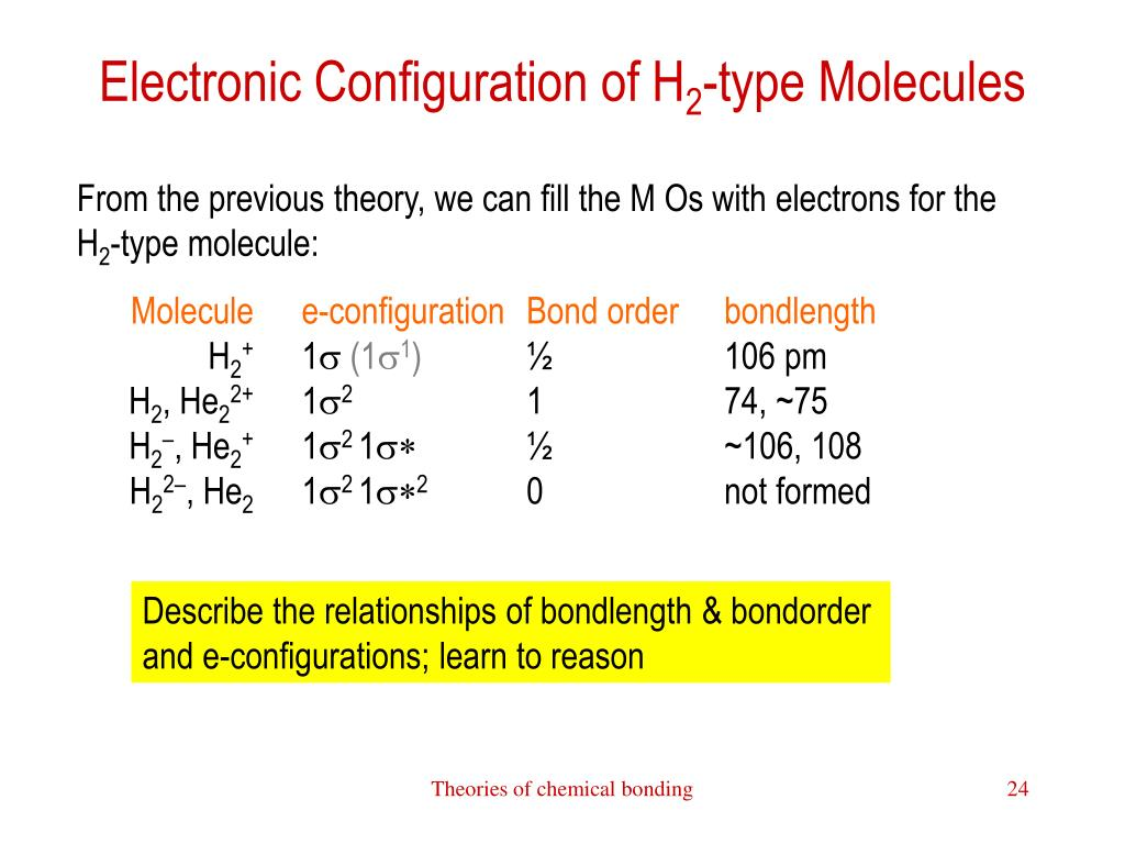 Electronic Configuration of H