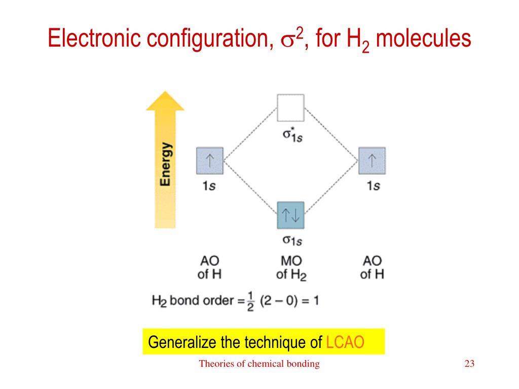 Electronic configuration,