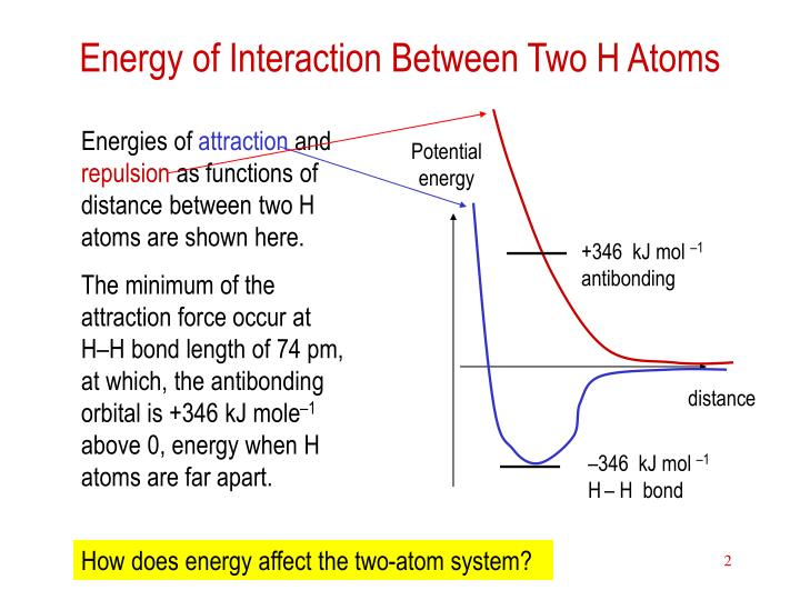 Energy of interaction between two h atoms