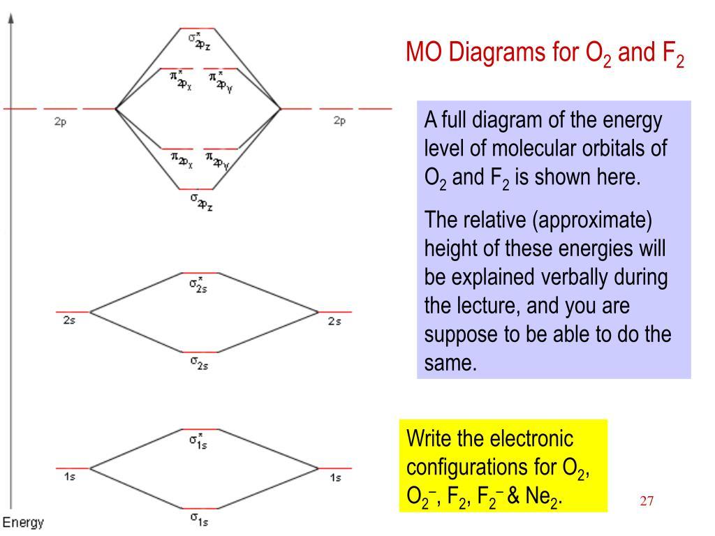 MO Diagrams for O