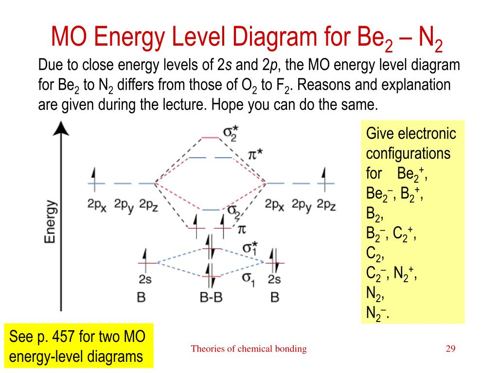 MO Energy Level Diagram for Be