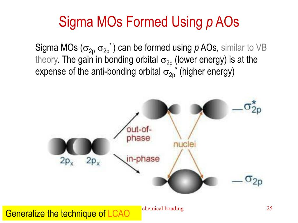 Sigma MOs Formed Using
