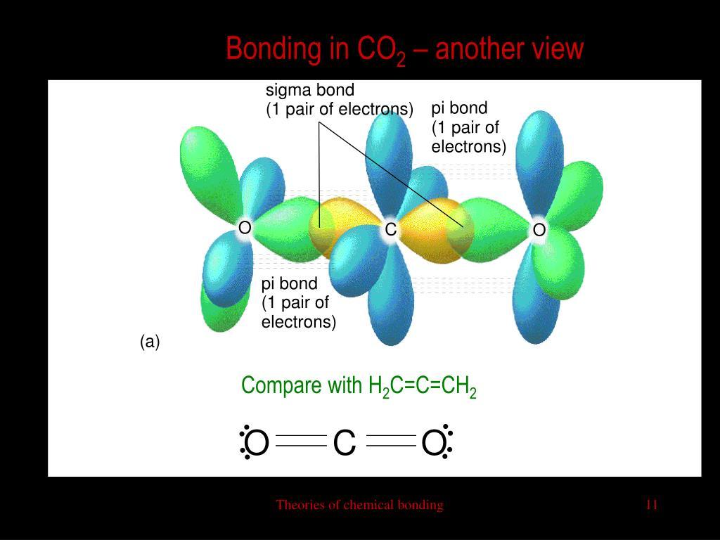 Bonding in CO