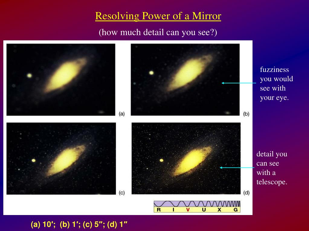 Resolving Power of a Mirror