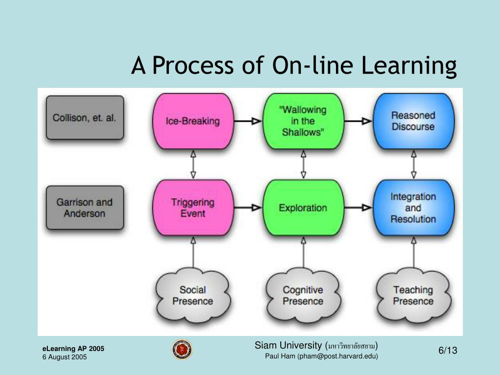 A Process of On-line Learning
