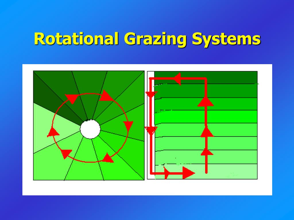 Rotational Grazing Systems