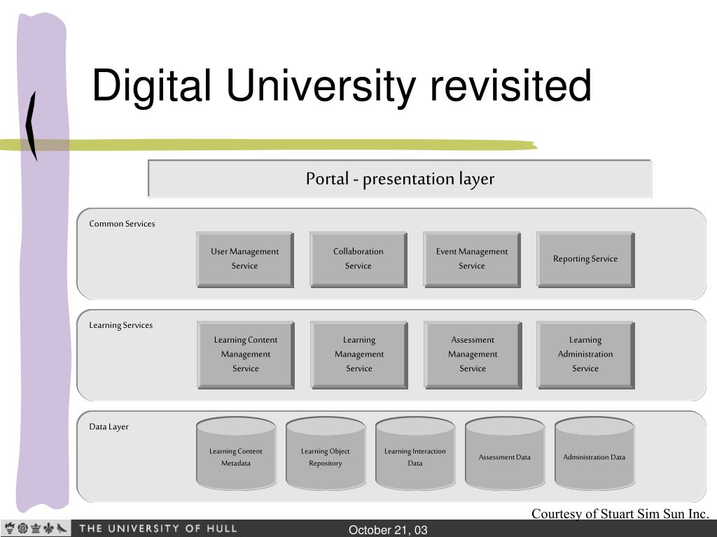Digital University revisited