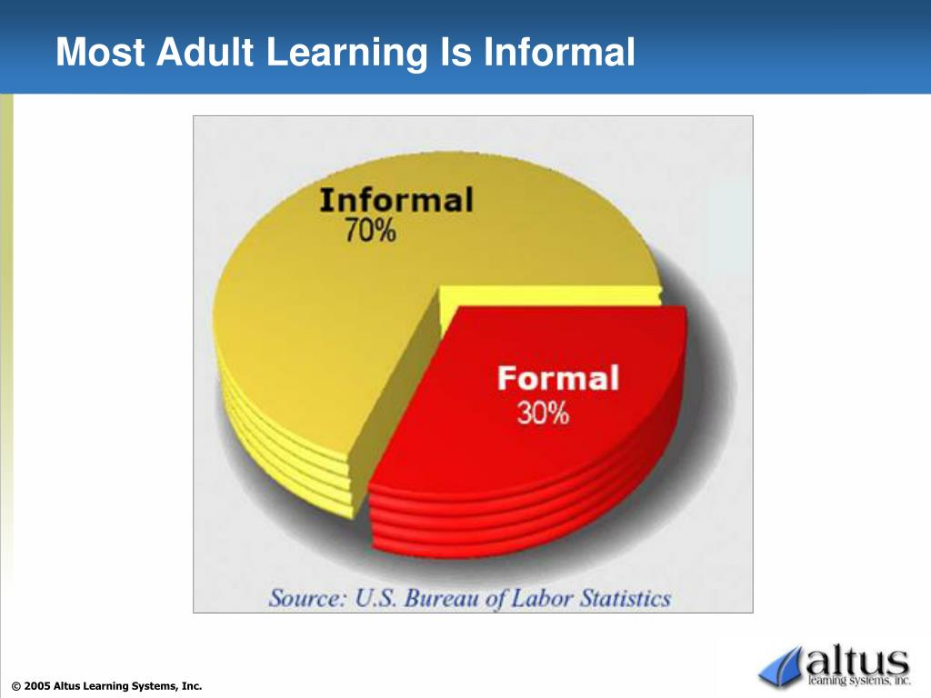 Most Adult Learning Is Informal