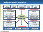 the universe of knowledge