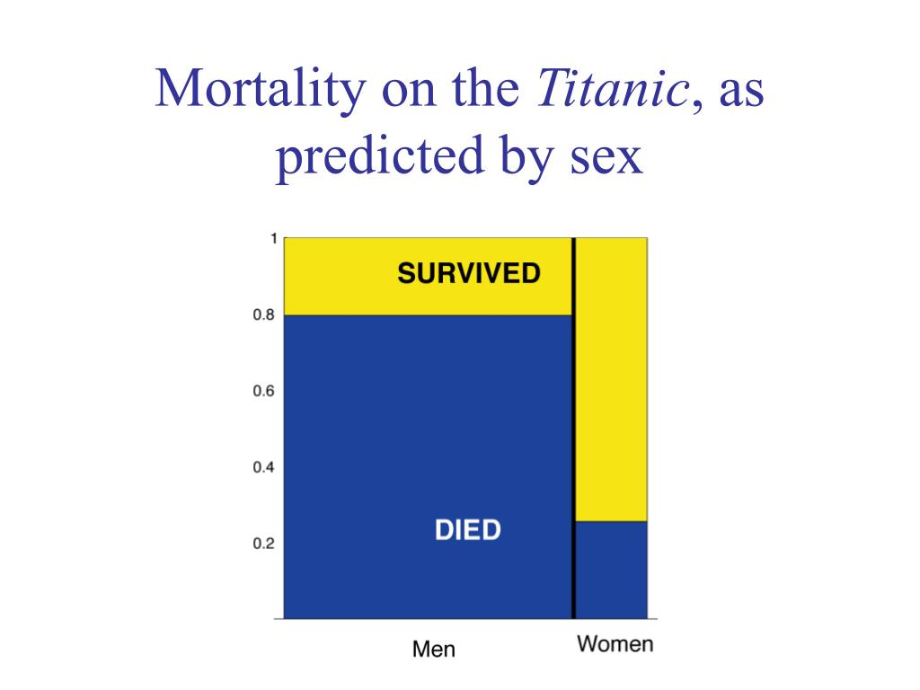 Mortality on the