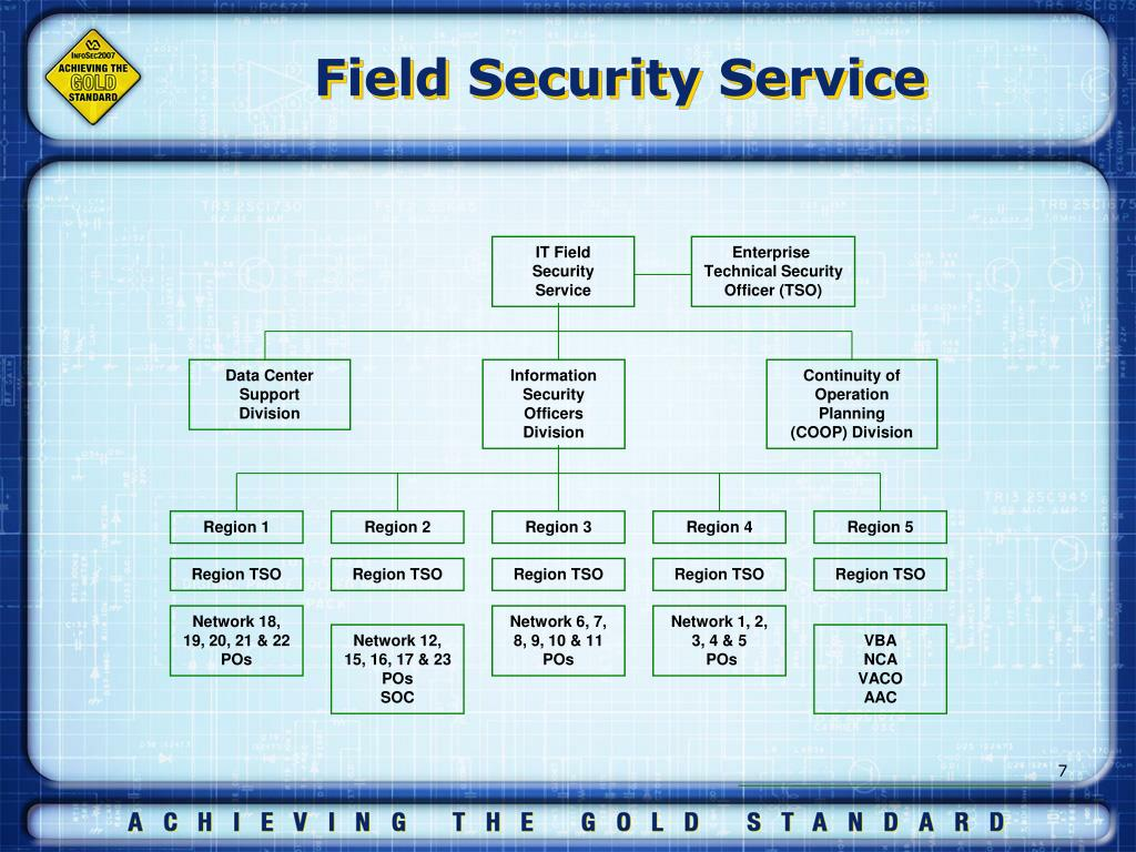 technology in the security field Information security analysts usually need at least a bachelor's degree in computer science, information assurance, programming, or a related field some employers prefer applicants who have a master of business administration (mba) in information systems.
