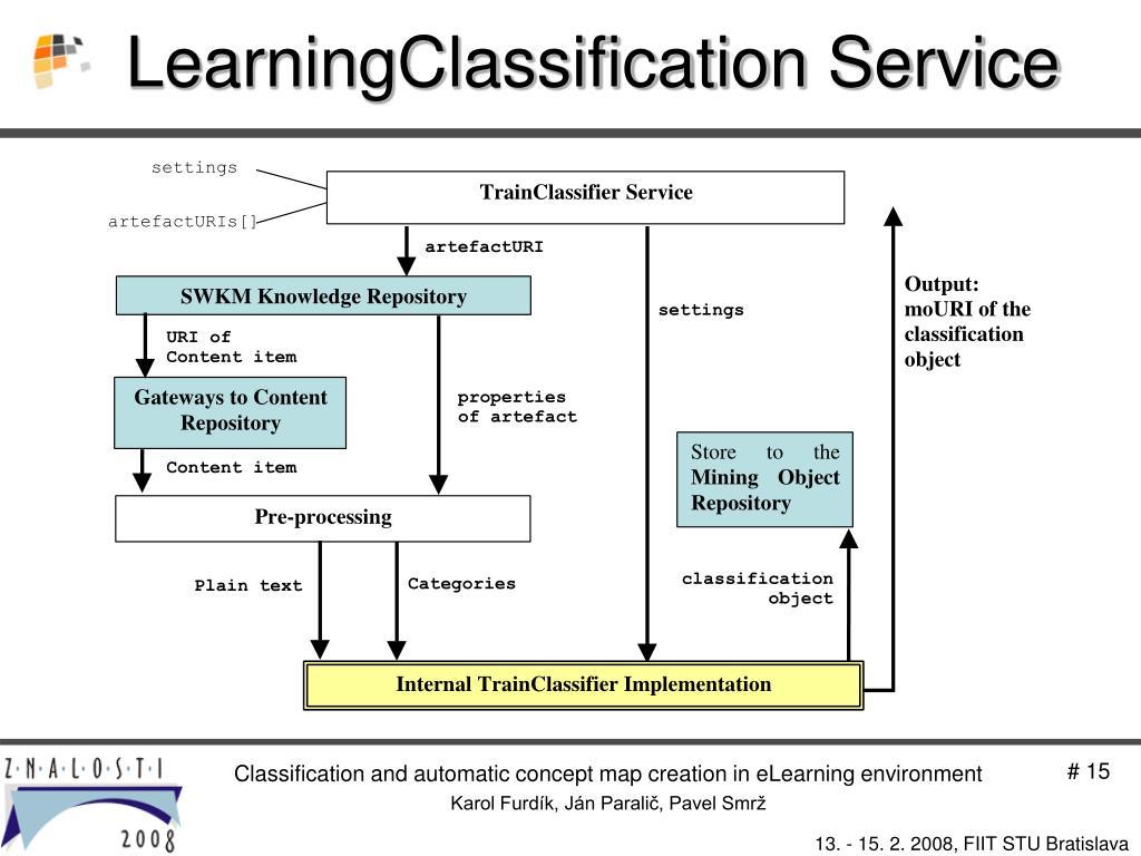 LearningClassification Service