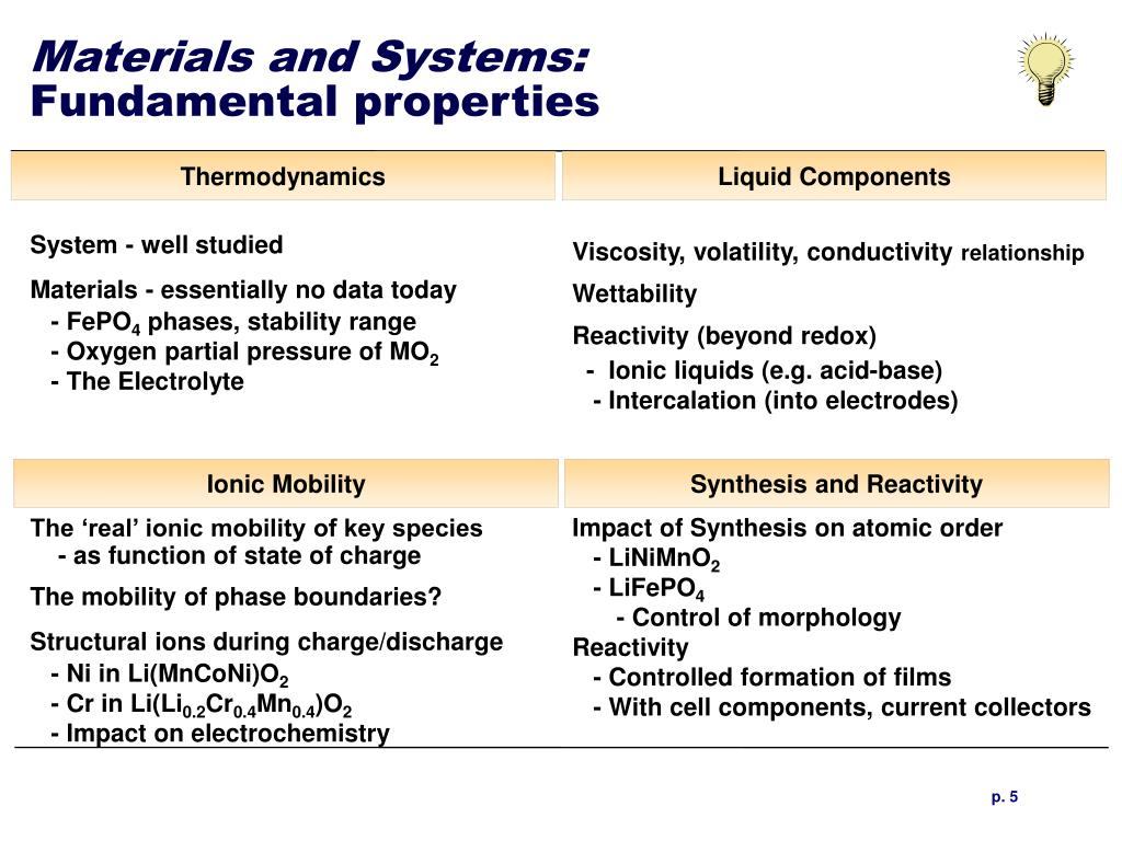 Materials and Systems: