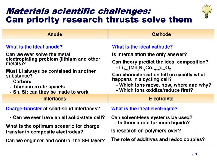 Materials scientific challenges can priority research thrusts solve them