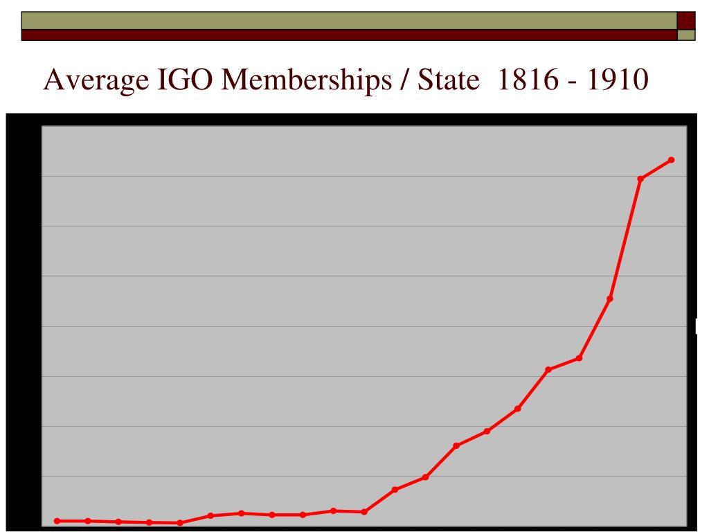 Average IGO Memberships / State  1816 - 1910