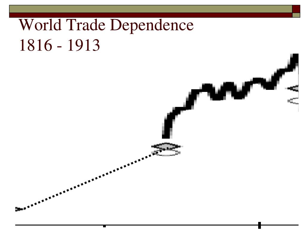 World Trade Dependence