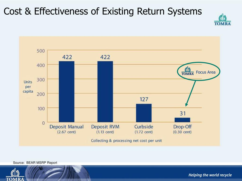 Cost & Effectiveness of Existing Return Systems