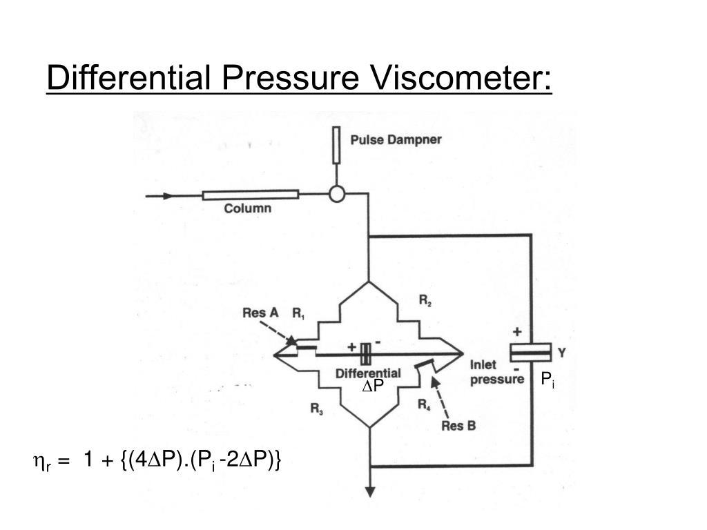 Differential Pressure Viscometer: