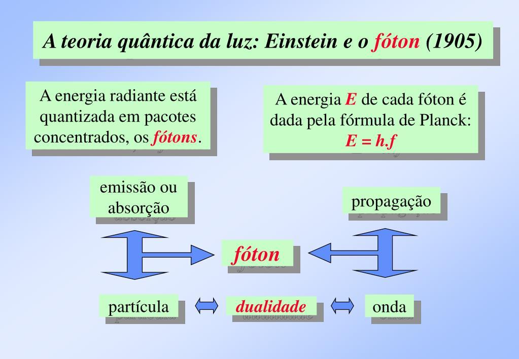 A teoria quântica da luz: Einstein e o