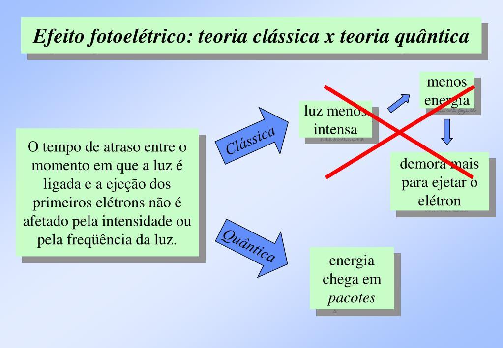 Efeito fotoelétrico: teoria clássica x teoria quântica