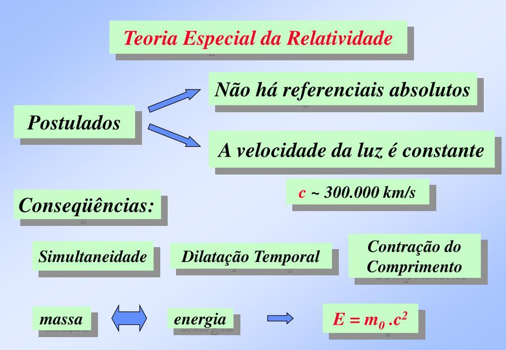 Teoria Especial da Relatividade