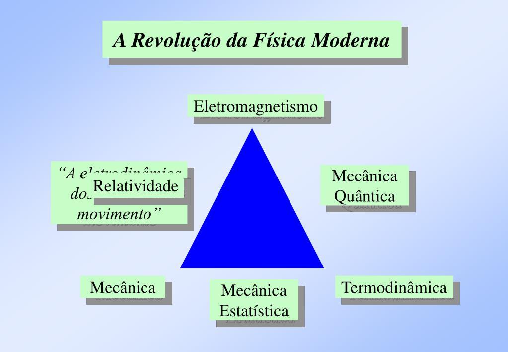 A Revolução da Física Moderna