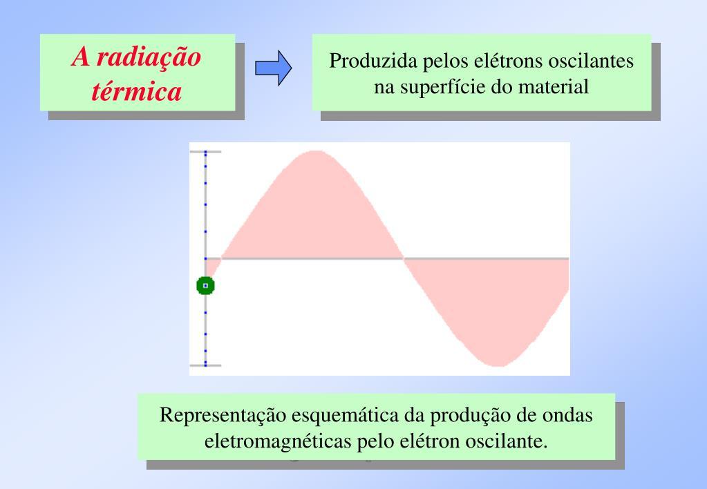 A radiação térmica
