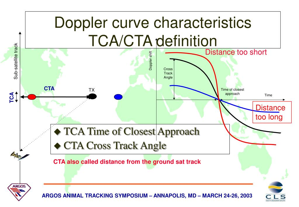 TCA Time of Closest Approach