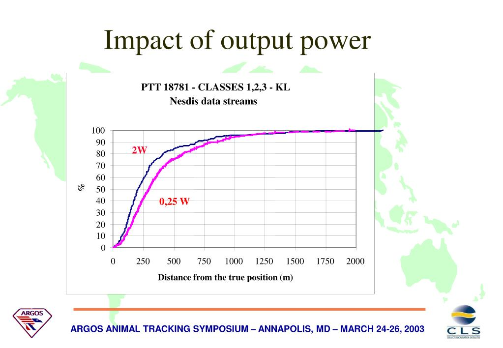 Impact of output power