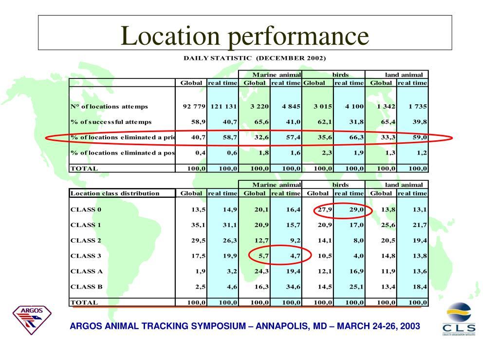 Location performance