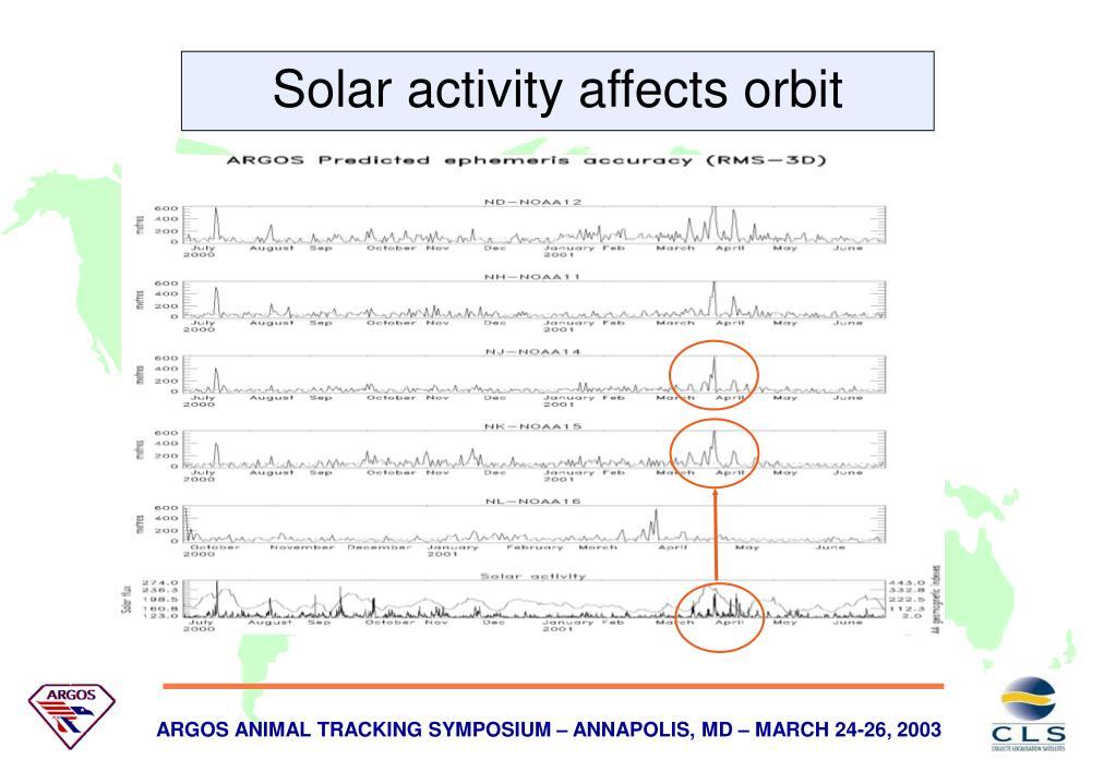 Solar activity affects orbit precision