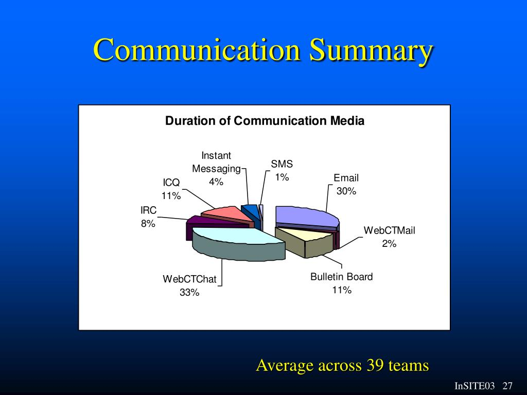 Communication Summary