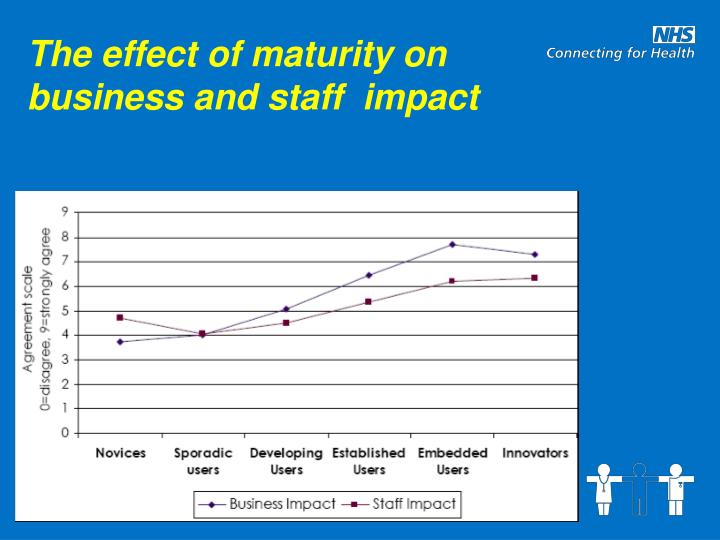 The effect of maturity on