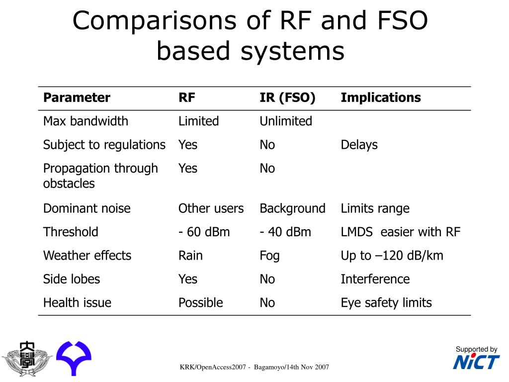 Comparisons of RF and FSO based systems