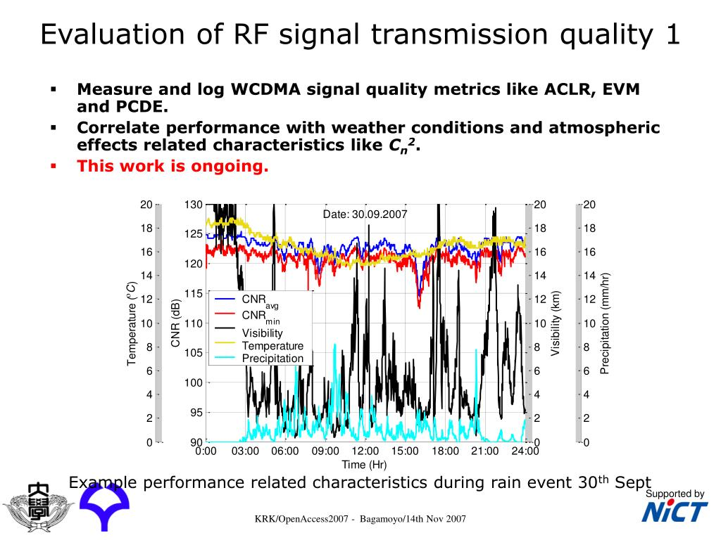 Evaluation of RF signal transmission quality 1