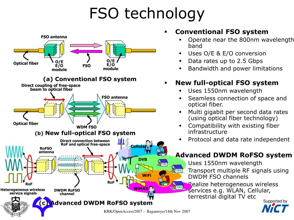 FSO technology