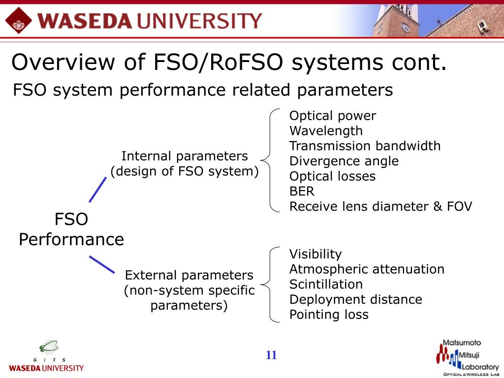Overview of FSO/RoFSO systems cont.