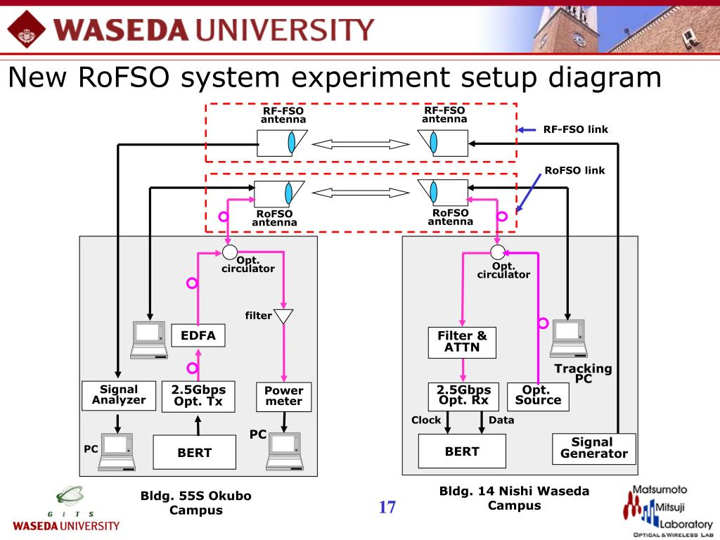 New RoFSO system experiment setup diagram