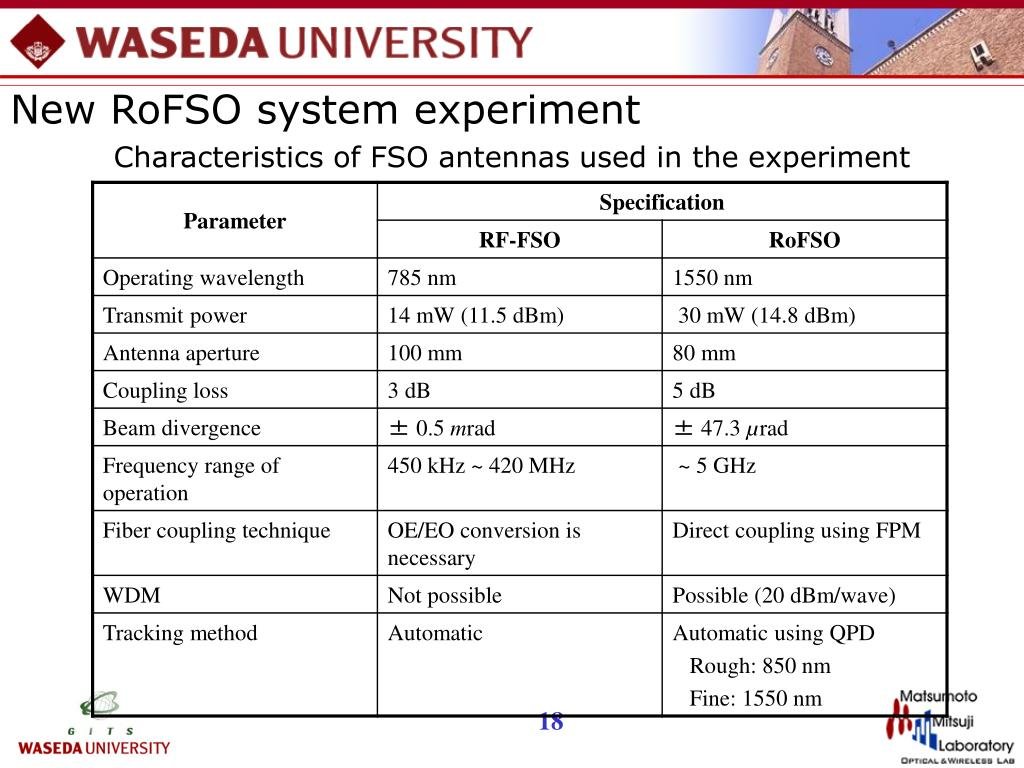 New RoFSO system experiment