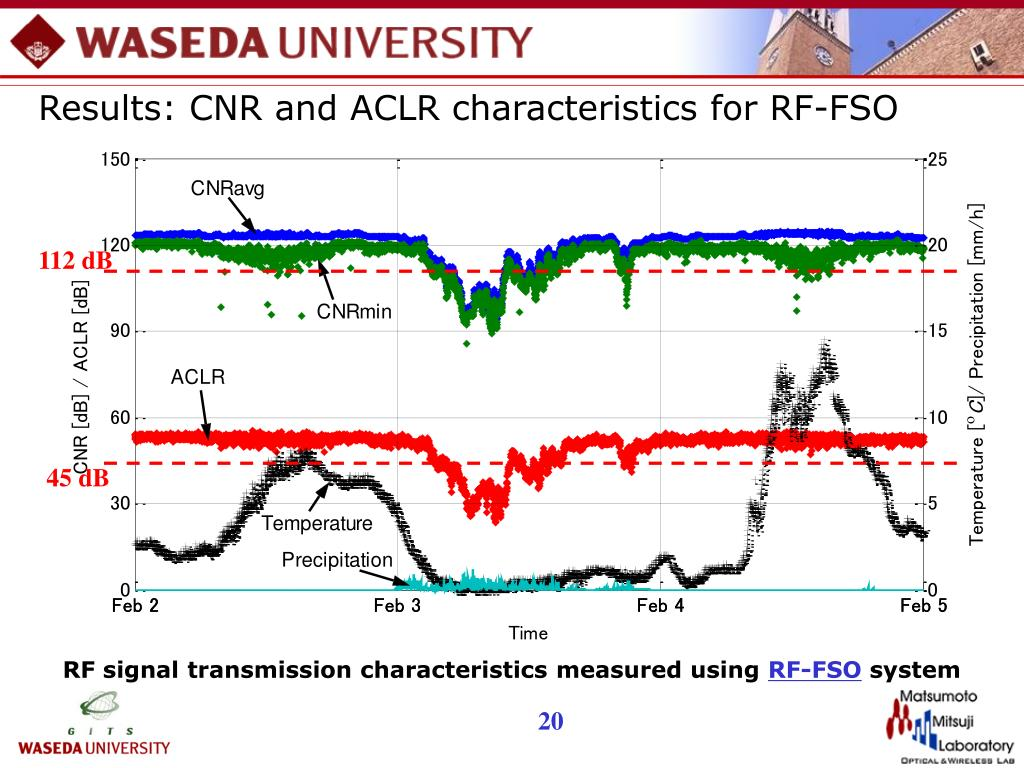 Results: CNR and ACLR characteristics for RF-FSO
